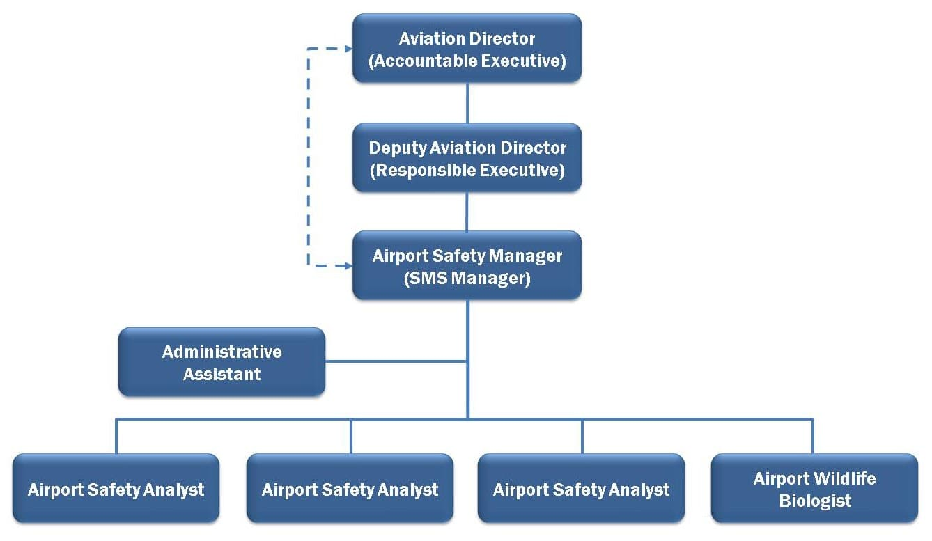 Airport Safety Division Organization
